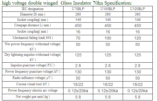 Double Winged High Voltage Glass Insulators 70kN ISO9001 Certification
