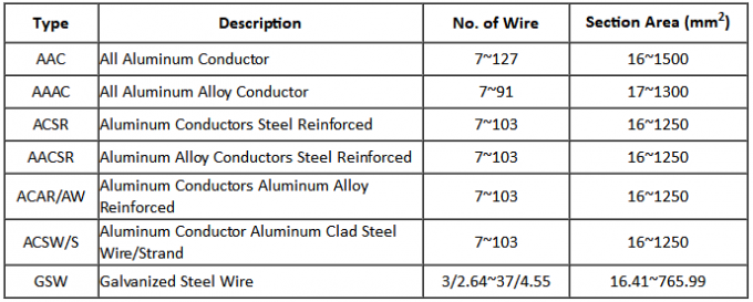 AAAC Greeley Aluminium Alloy Conductors For 400KV Overhead Transmission Line