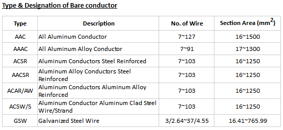 High Voltage ACSR Dog Conductor , Lay Ratio Stranded Conductor Excellent Resistance To Corrosion